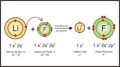 3.Enlace Iónico - 279 - enlaces | QUIMICA | Pinterest | Enlace ...