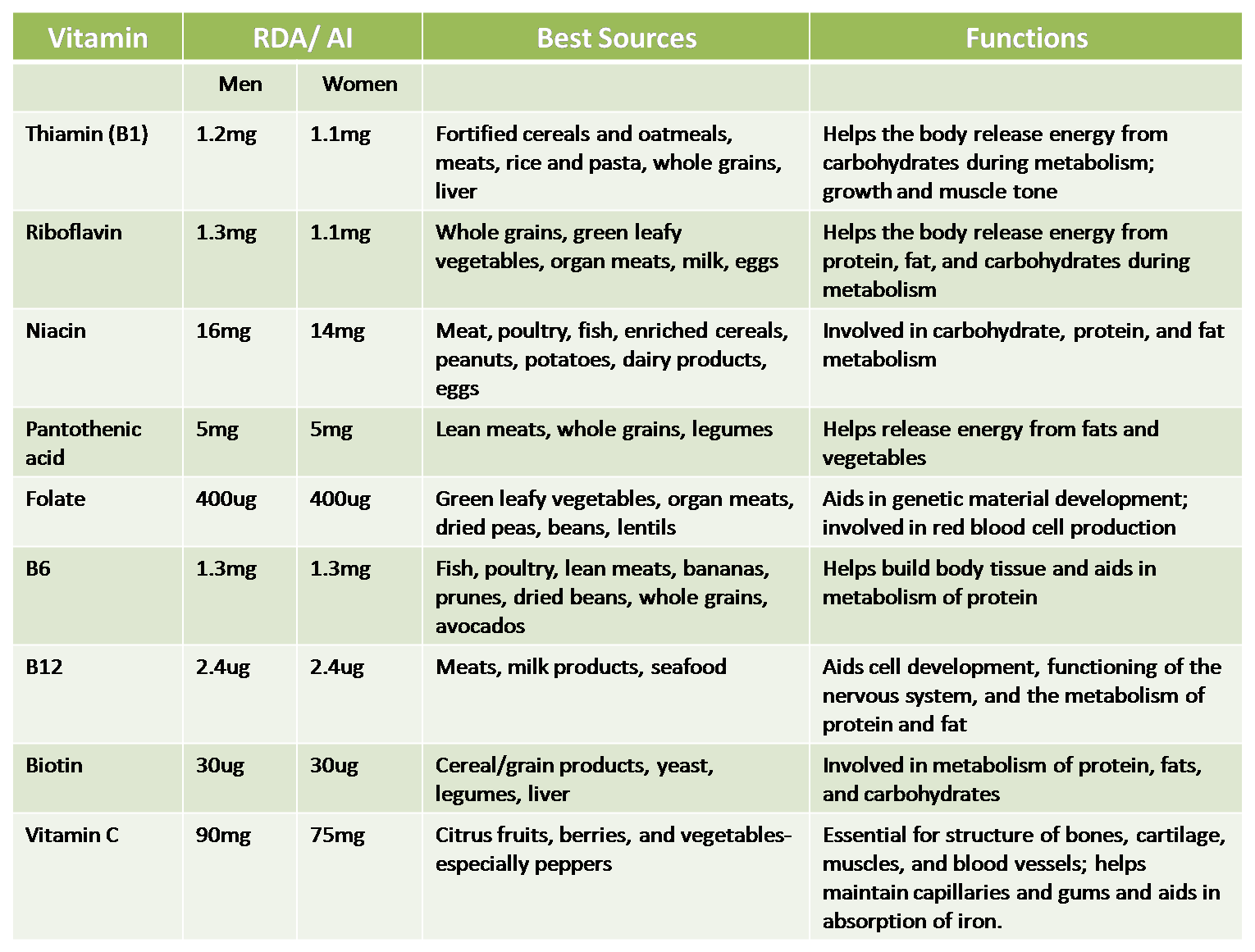 Vitamin Chart For Women