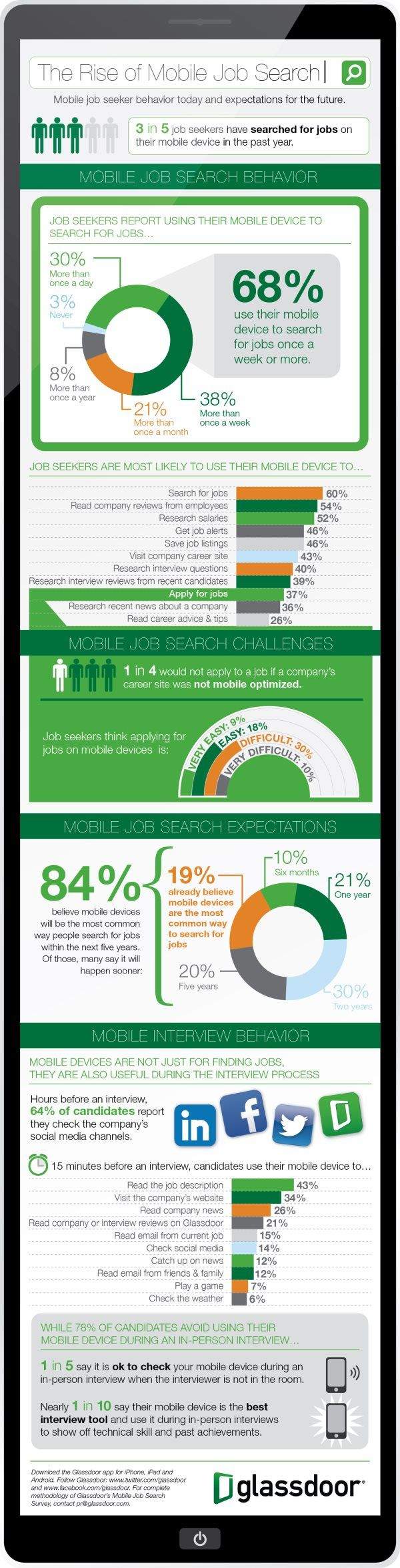 How Job Seekers Use Mobile Devices In Search Job Seeker Social Media Job Search Job Search