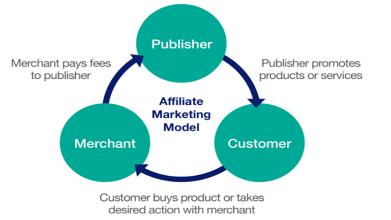entities involved in affiliate marketing by recurpost as best social media scheduling tools