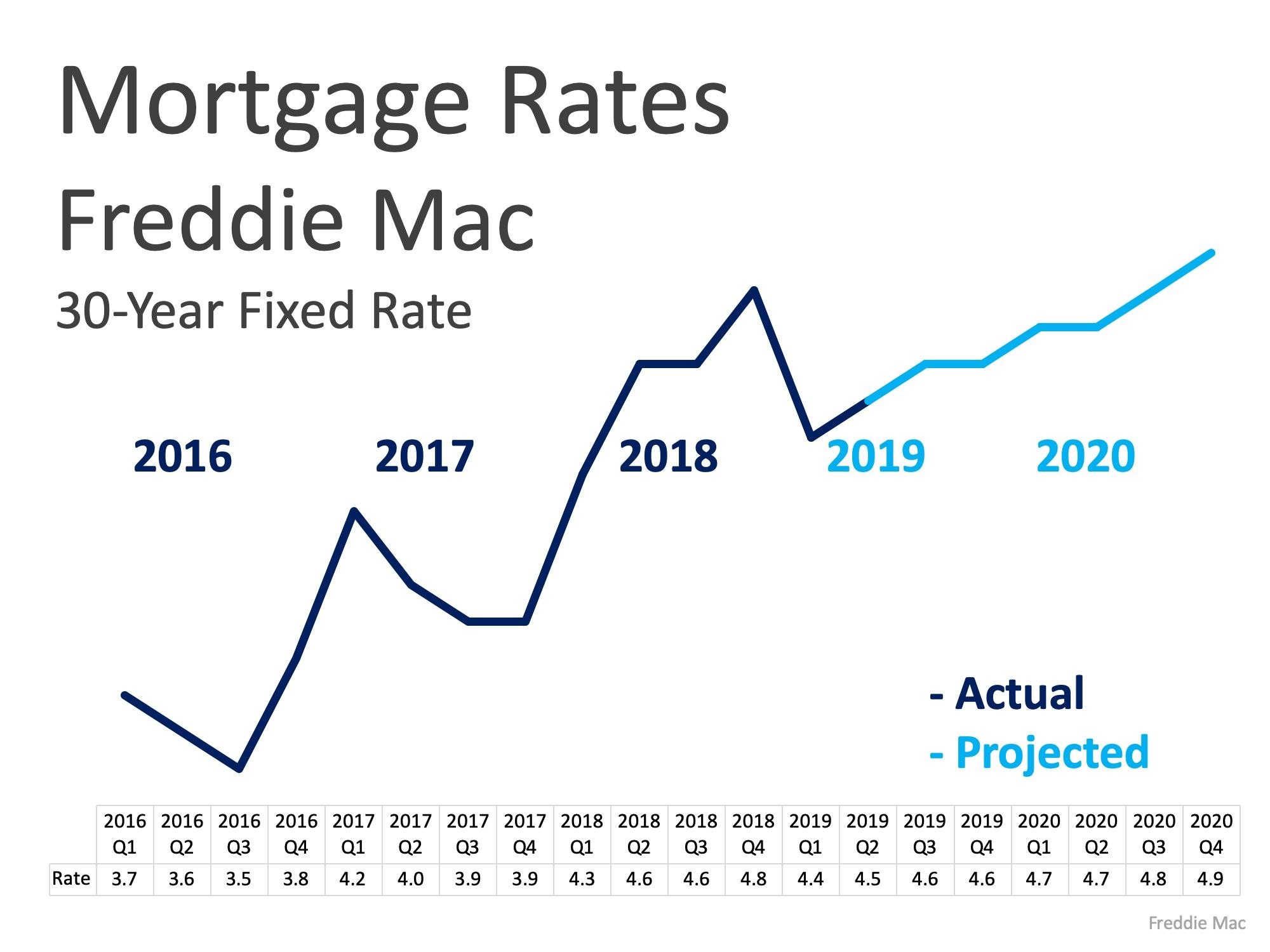 Mortgage Rates Are Currently Lower Than They Were In Q4 2018 At About 4 06 But They Re Expected To Continue To Mortgage Rates Real Estate Marketing Mortgage