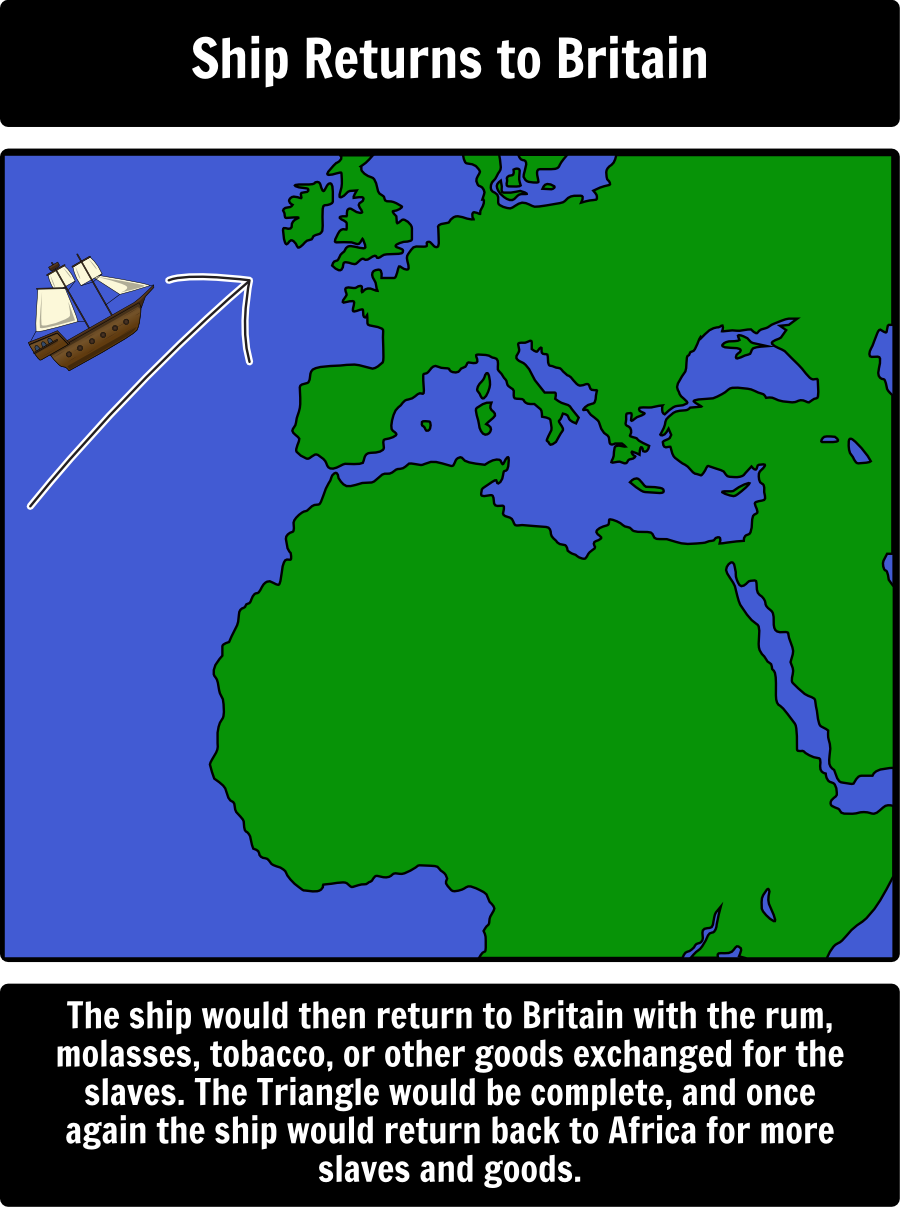 Slave Trade - The Triangular Trade: In this activity