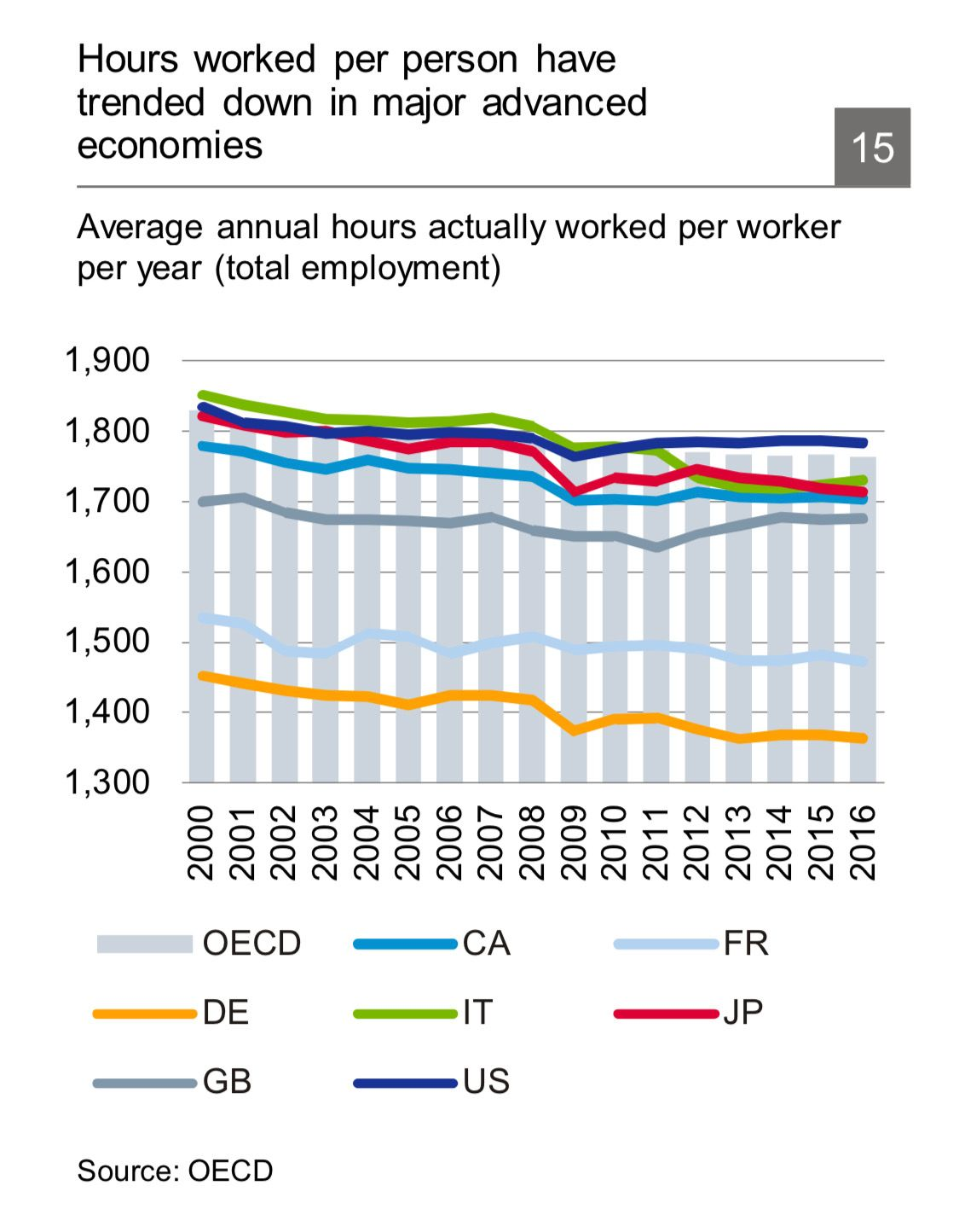 Hours worked Graphing, Chart, Employment