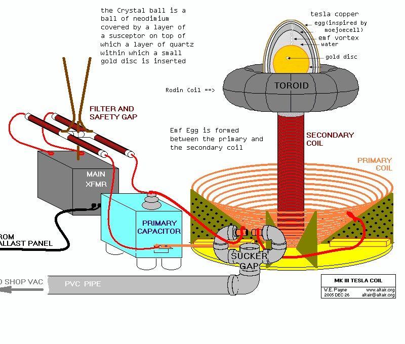 rodin coil generator homesteading solar misc power pinterest rh pinterest com Rodin Starship Coil Template Rodin Coil Frame