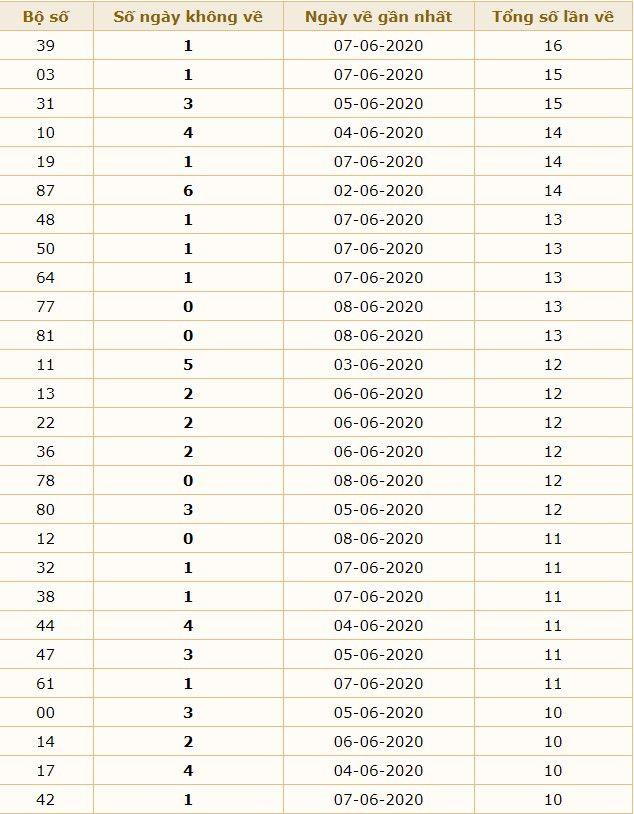 dự đoán xsmb ngay 9-6-2020 4