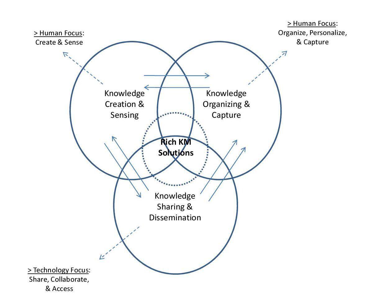 process of knowledge management pdf
