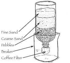homemade water filter science project. Homemade Water Filter Science Project