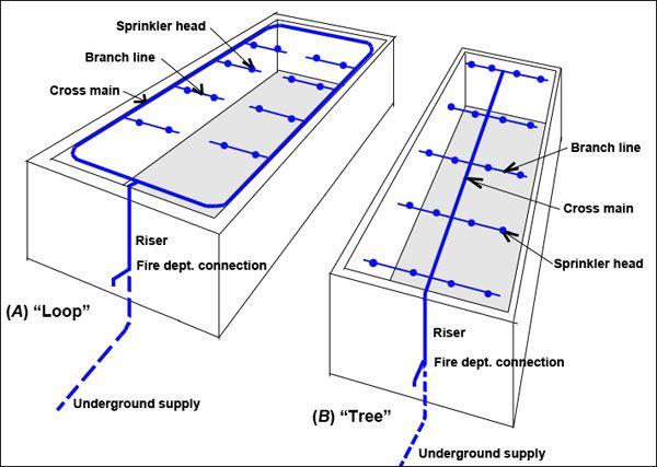 sprinkler system diagrams   FirePro   Fire sprinkler system, Sprinkler system design, Fire alarm