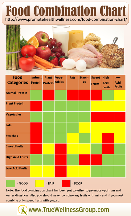 Food Combination Chart Provides Healthy Clean Eating Tips Food Combining Diet Food Combining Chart Food Combining