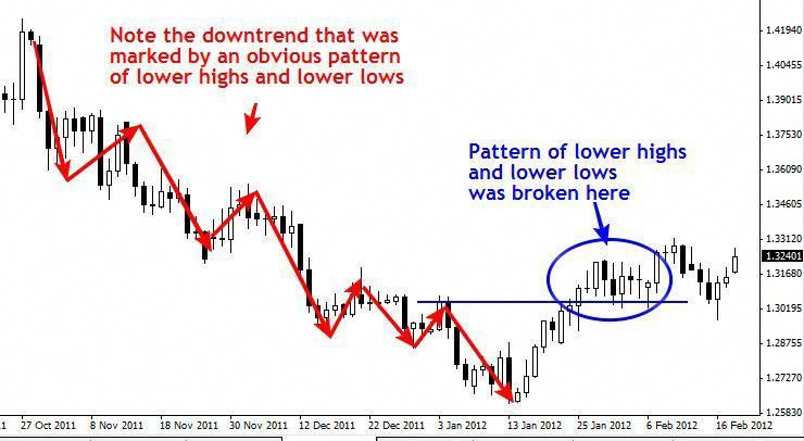 Trend Trading Trending Markets Offer Us The Best Opportunity To