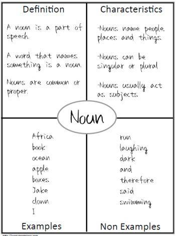 Frayer Model Noun Example Mrscowards Class Worksheets School