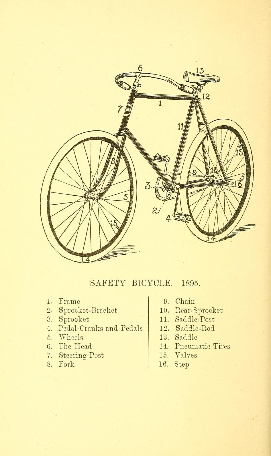 Pleasure-cycling | Ephemera 2 | Pinterest | Cycling and Ephemera