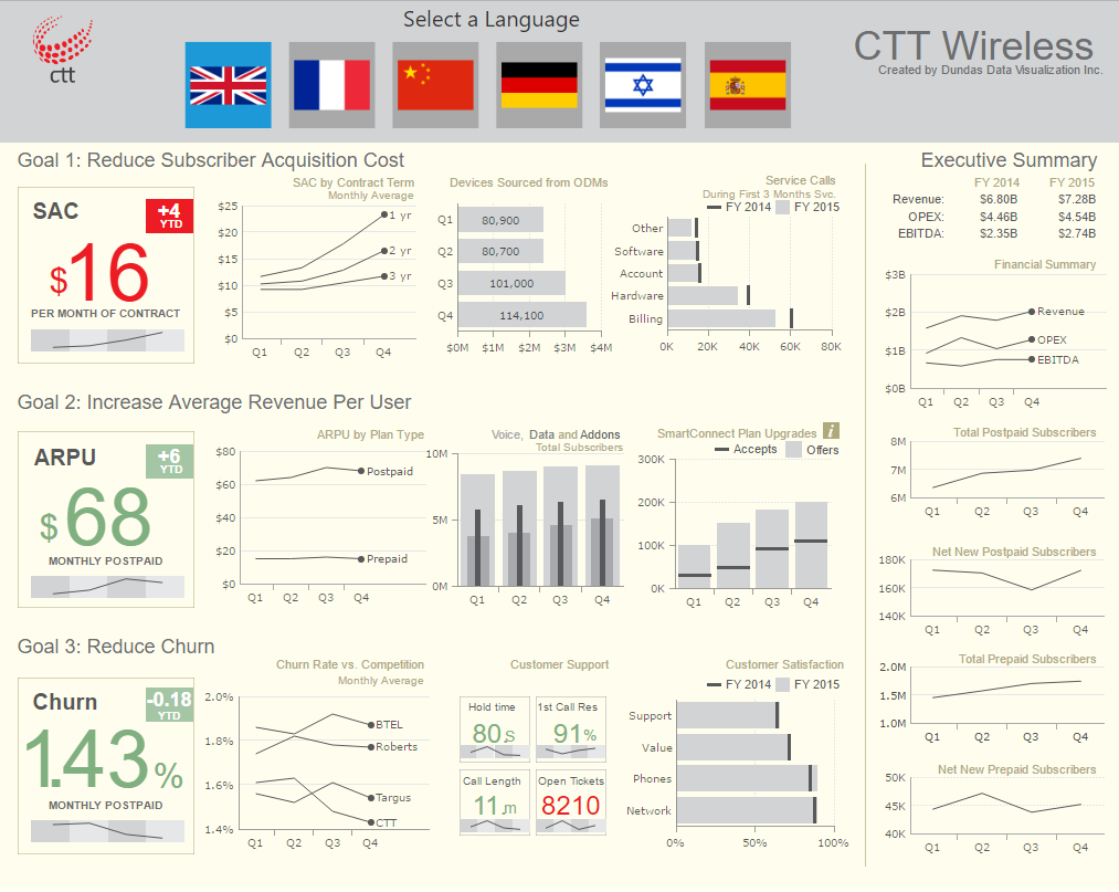 A Dashboard For A Telecommunications Wireless Company Show Three Goals And Kpis As Well As An Executi Data Dashboard Dashboards Business Intelligence Dashboard