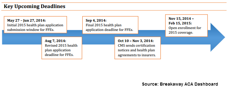 Timeline Of Key 2015 Deadlines For The Affordable Care Act Health Plan How To Plan Health Insurance