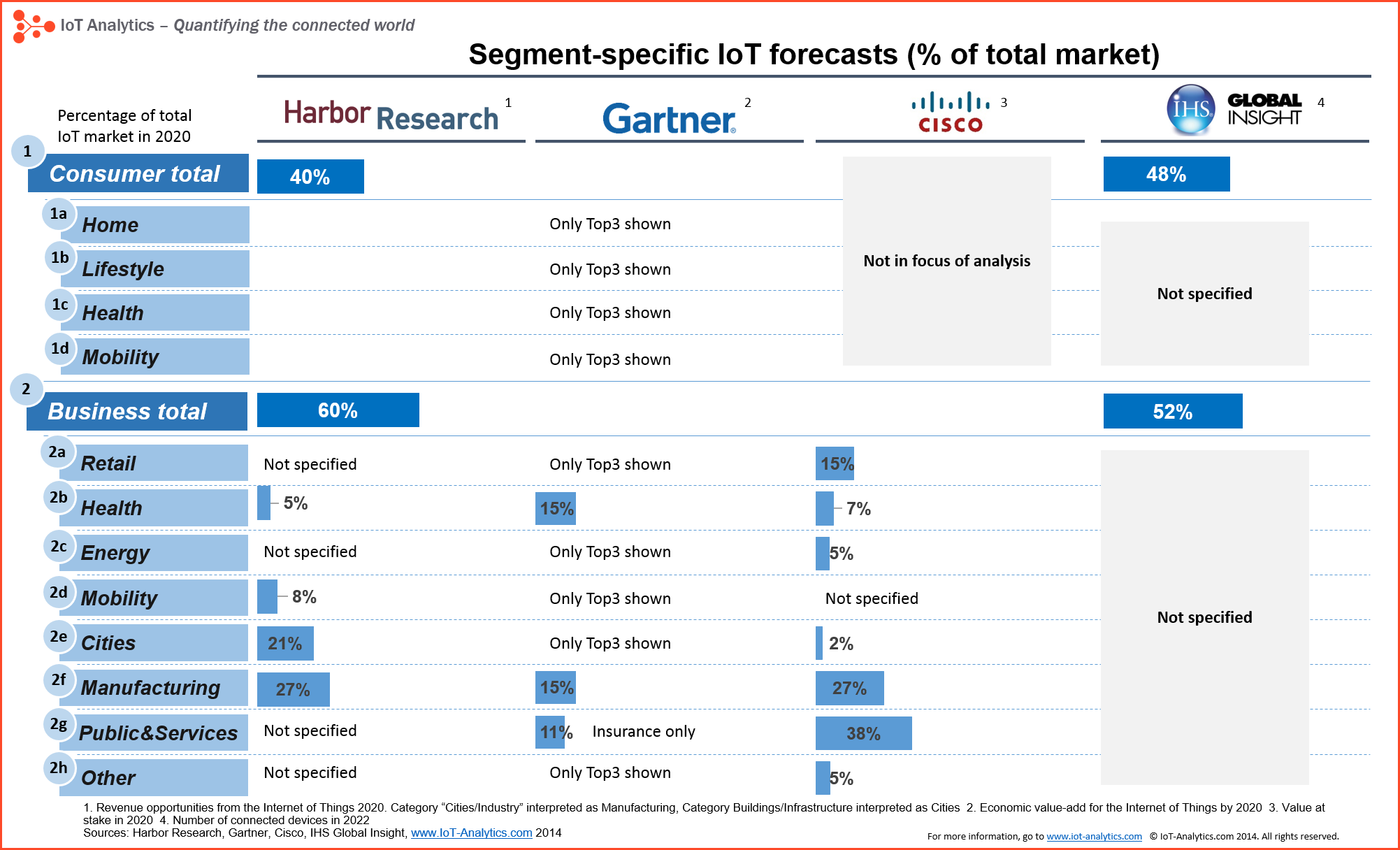 Iot Market Segments Forecasts  Internet Of Things Iot