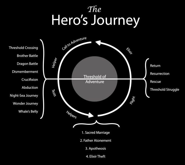 Essays heroic journey
