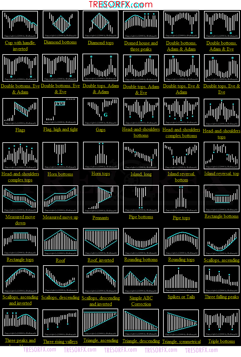 Classic Chart Patterns Stock Trading Strategies Trading Charts