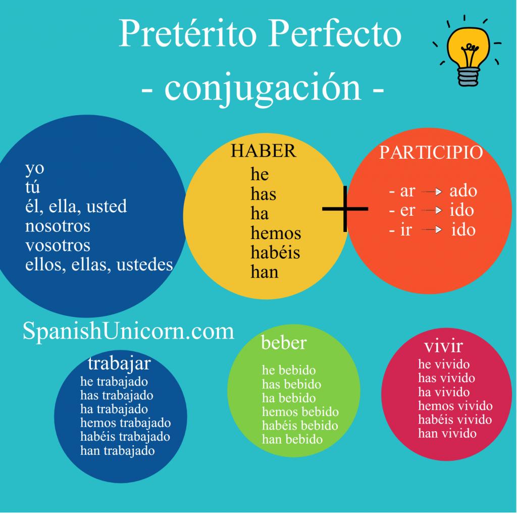 Pretérito Perfecto Ejercicios Descarga En Pdf Pretérito Perfecto Hablar Español Actividades Para Clase De Español