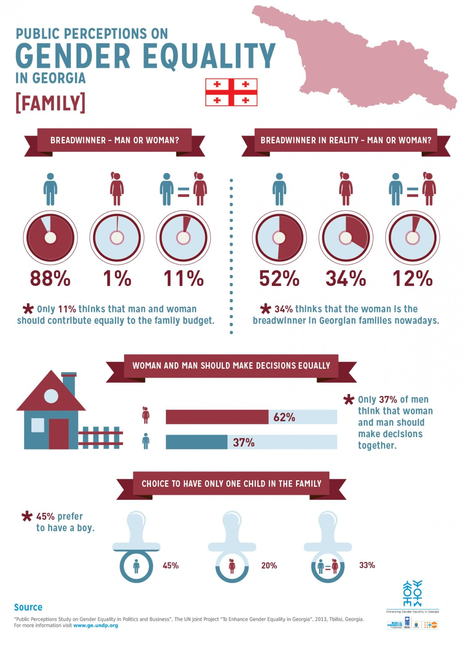 Public Perceptions On Gender Equality In Georgia Family Infographic Infographic Perception Gender Equality