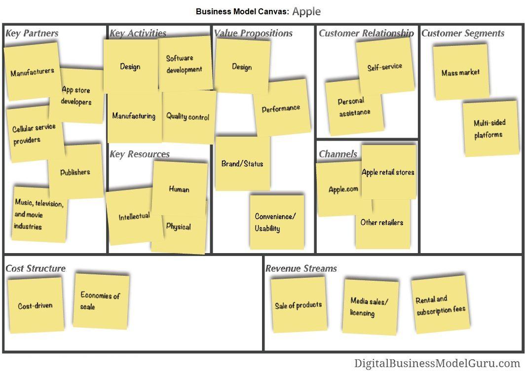 business models inc Bing Images