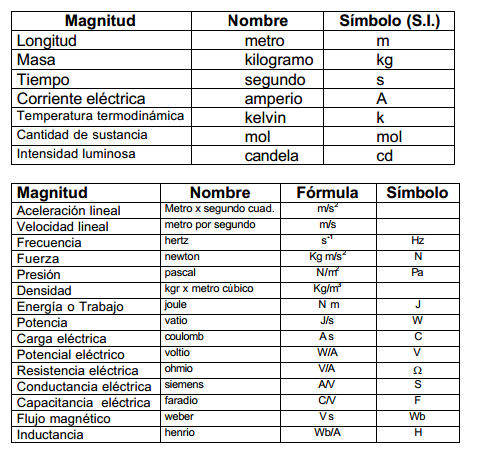 Sistema Internacional De Unidades Si Sistema Internacional Sistema Metrico Matematicas En Ingles