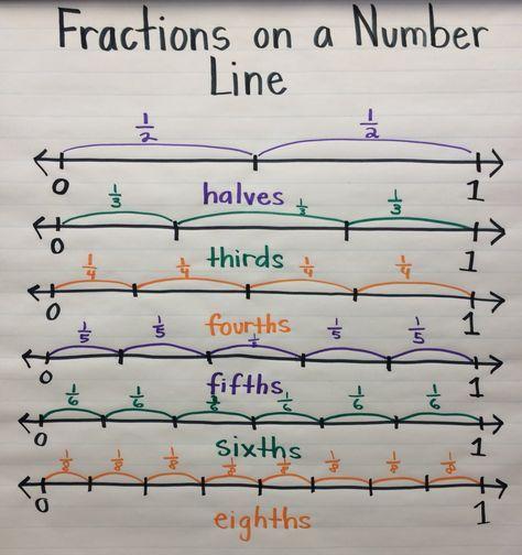 Fractions On A Number Line Anchor Chart Teaching Math Math Fractions 4th Grade Math