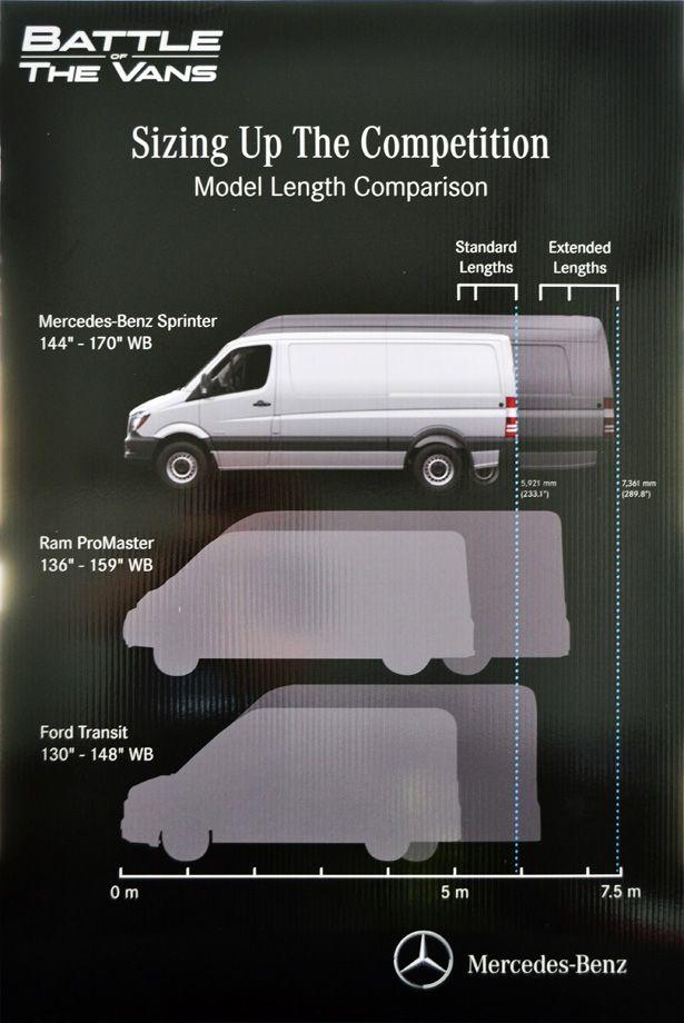 Sprinter Vs Transit Vs Promaster Length Van Life Sprinter Van Camper Van Life Diy