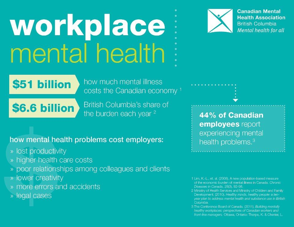 """mental health the workplace For mental health month, use techniques to encourage mental health awareness in the workplace according to a 2016 survey, """"one in six us adults lives with a mental illness (447 million)"""" that's is a large percentage of the american workforce."""