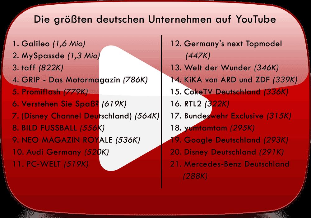 Die Top 10 Der Deutschen Unternehmen Auf Youtube Unternehmungen Deutsche Unternehmen Germanys Next Topmodel