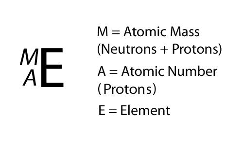 Atomic Mass Chemwiki Physical Chemistry Atomic Theory Chemistry