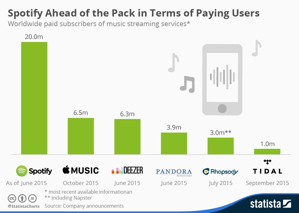 Infographic Where Tidal Stands 12 Months After Its Relaunch Napster Spotify Music Music Streaming