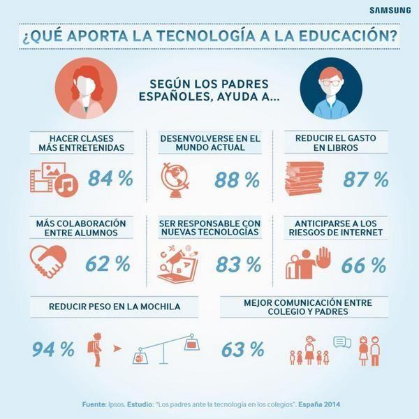Resultados del informe: Los padres ante la tecnología en el aula | Nuevas tecnologías aplicadas a la educación | Educa con TIC
