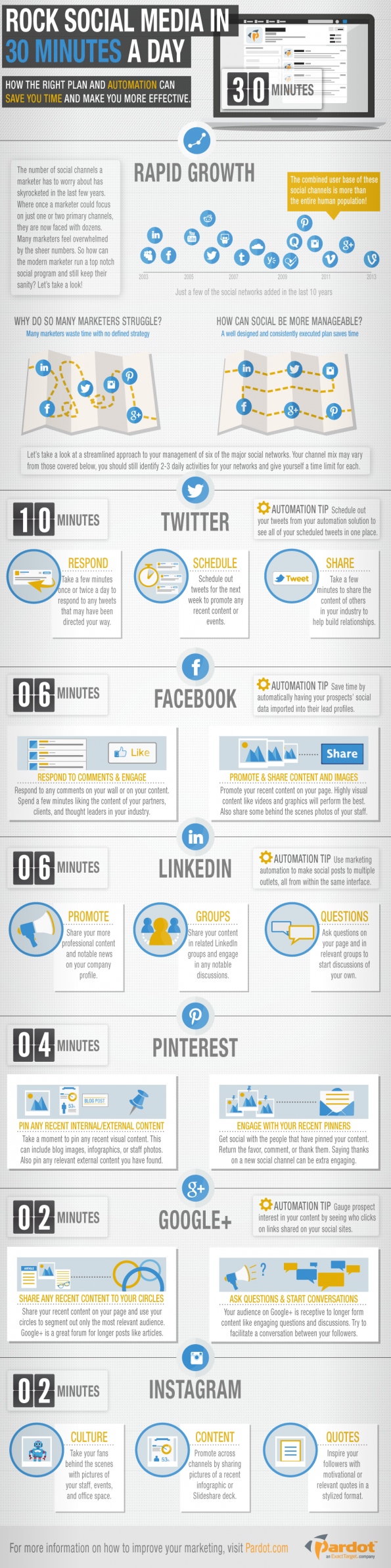 Het social media-zomerplan: 30 minutes a day [infographic] - Frankwatching