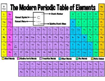 Need an easier version of the modern periodic table this need an easier version of the modern periodic table this document is for youin teaching the matter unit for grade i struggled to find a simple periodic urtaz Images
