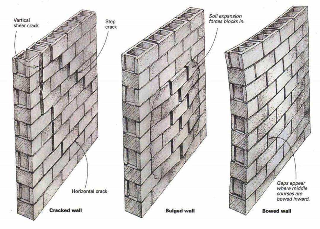 When Block Foundations Go Bad In 2020 Concrete Block Foundation Cinder Block Foundation Concrete Block Walls