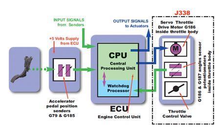 Vw Polo Vw Electronic Power Engine Control Unit Electrical Problems Vw Polo