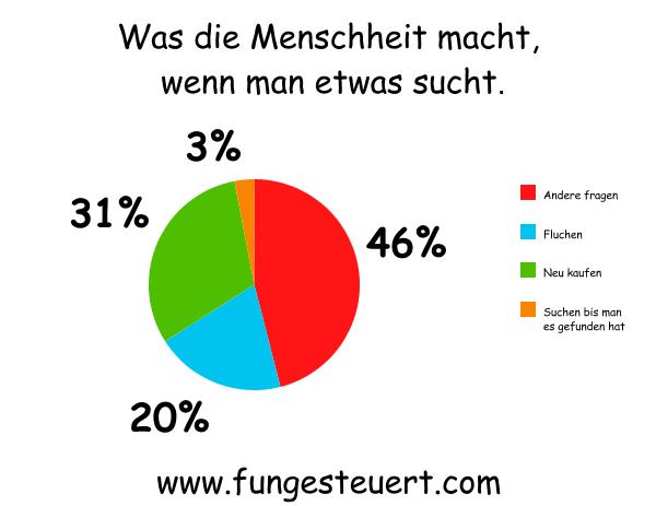 Statistik Lustig