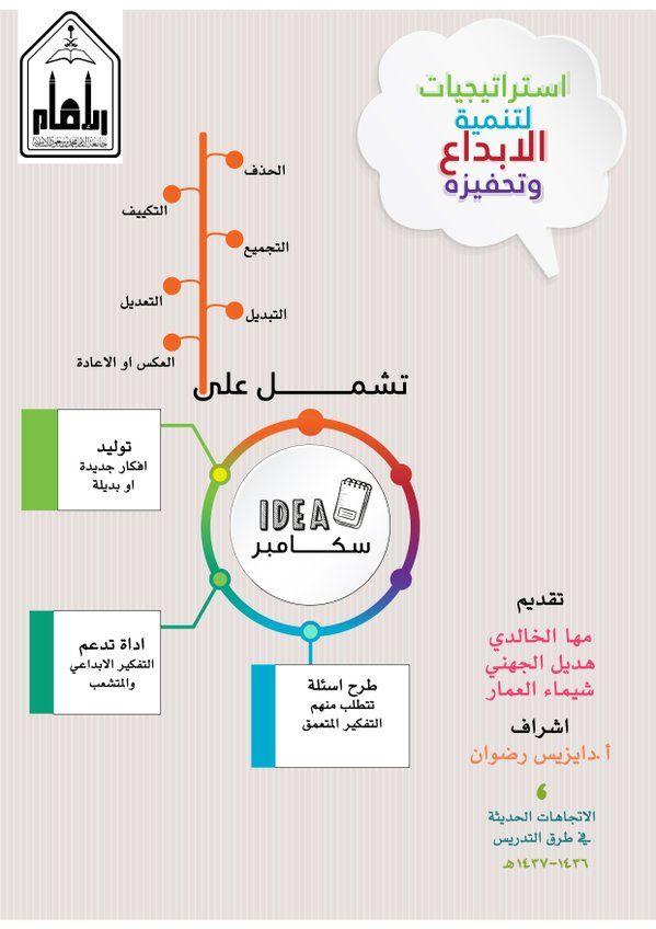 استراتيجية سكامبر Curriculum Planning Social Studies Classroom School Work