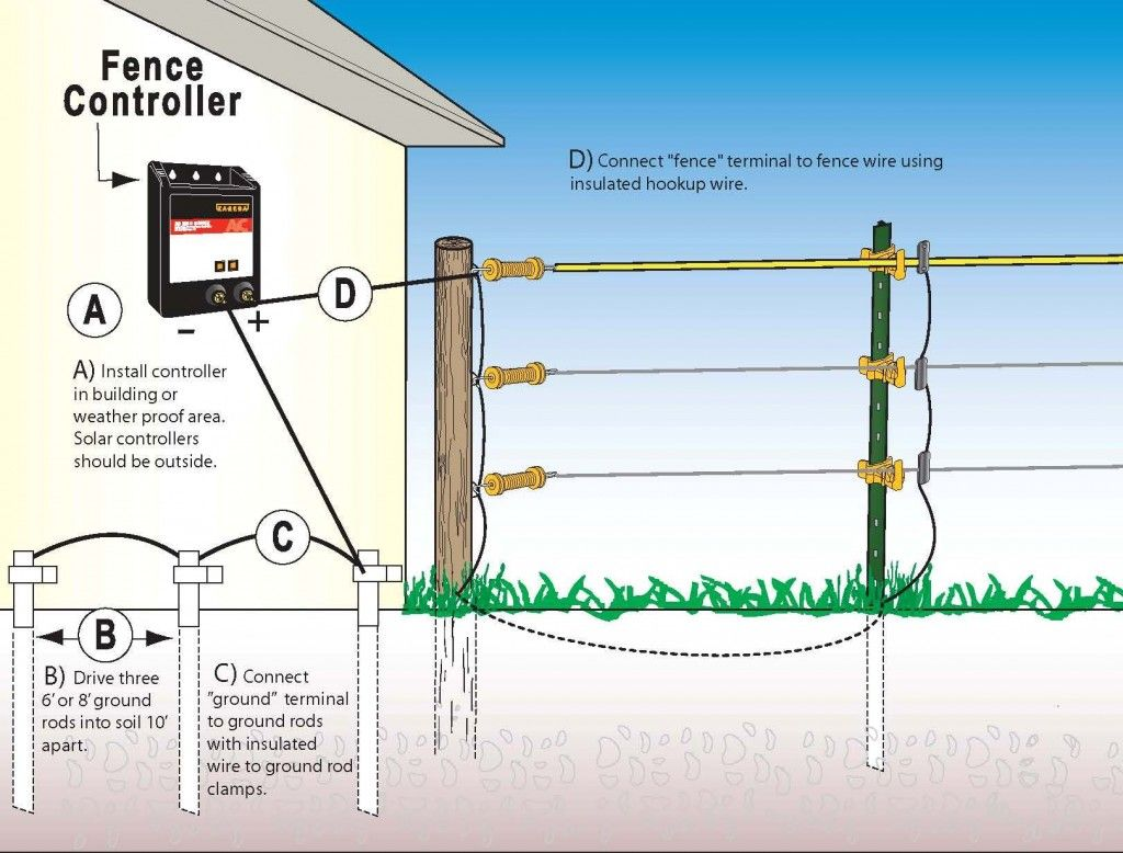 how to install your electric fence equine images farm fence electric fence installation diagrams electric fencing [ 1024 x 778 Pixel ]