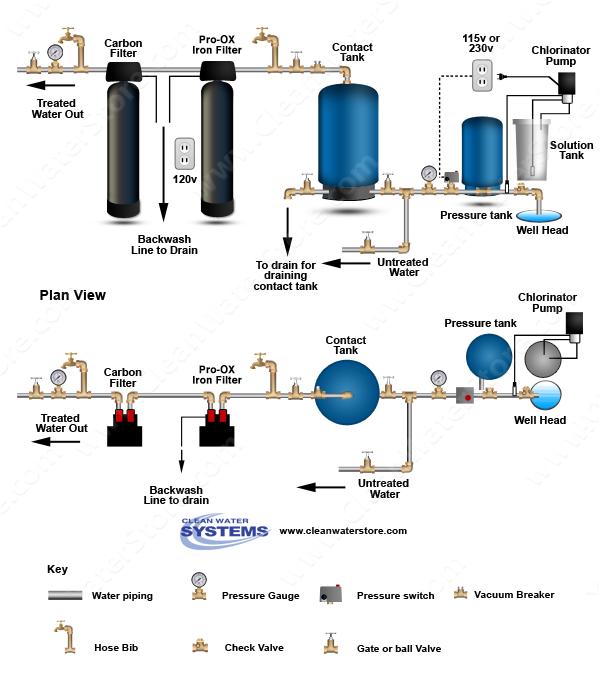 Chlorinator > Contact Tank > Iron Filter ProOX > Carbon