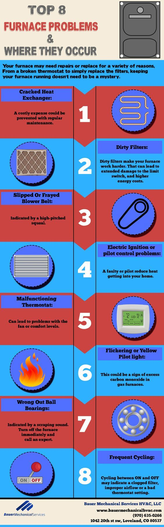 Top Furnace Problems And Where They Occur (infographic)