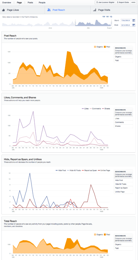 Discover how the new Facebook Insights can help you easier measure your Facebook marketing and user engagement to make better strategic marketing decisions.