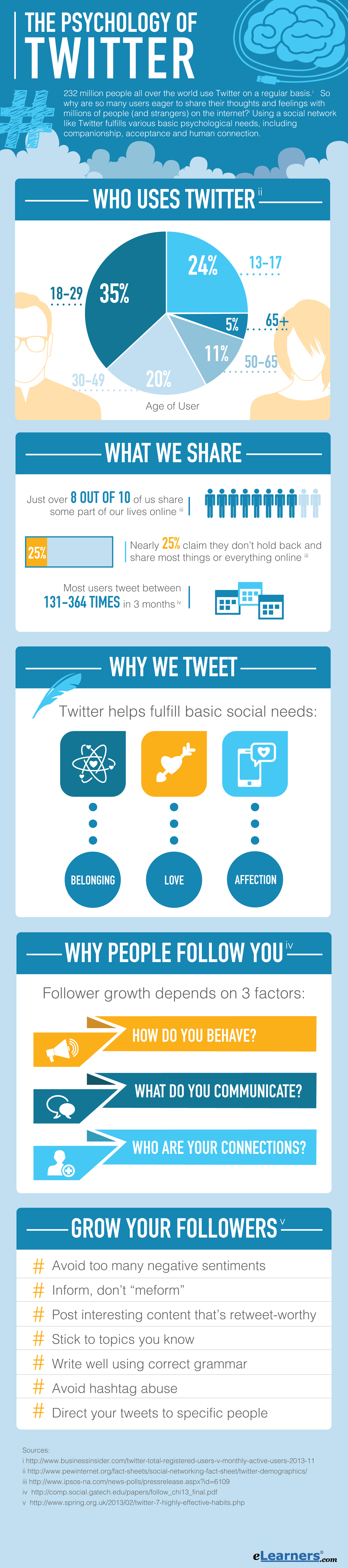 The Psychology of Twitter #infographic