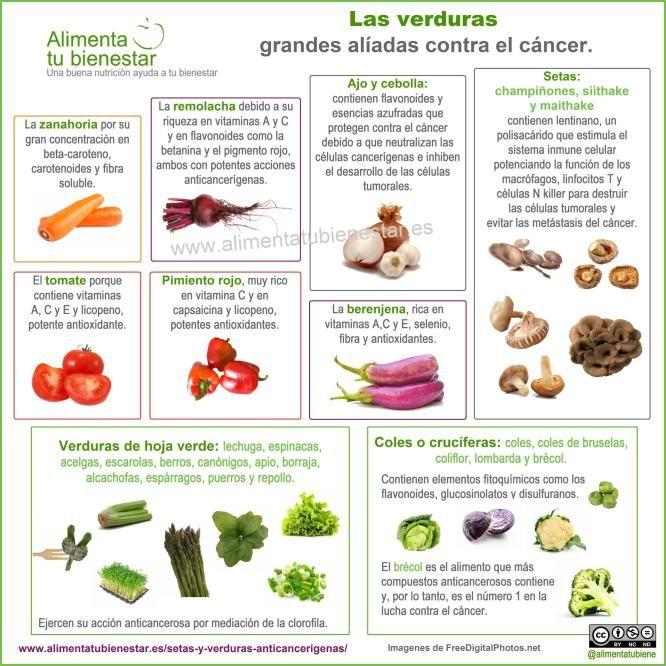 Setas y verduras para combatir el cáncer