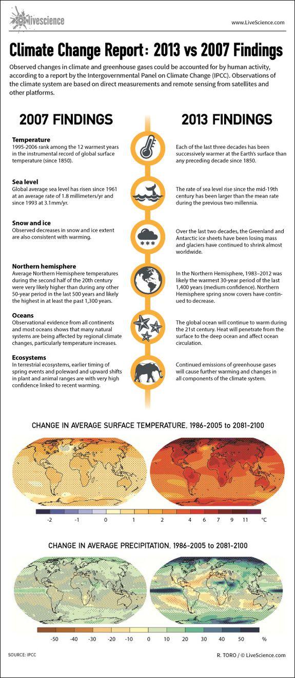 Global warming debate essay