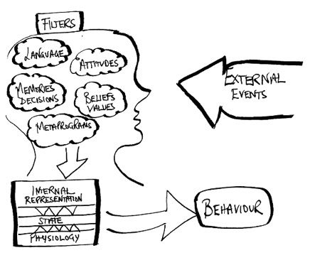 How we filter external events which effects in behaviour