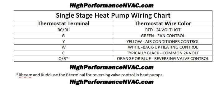 heat pump thermostat wiring chart diagram thermostat wiring rh pinterest com AC Thermostat Wiring Diagram House Thermostat Wiring Diagrams