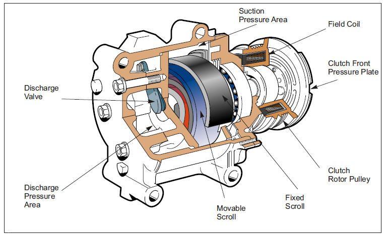 Auto Air Conditioner And Repair Components Automotive Air Conditioning Compressor Air Compressor Repair Air Conditioning System Design Electric Air Compressor