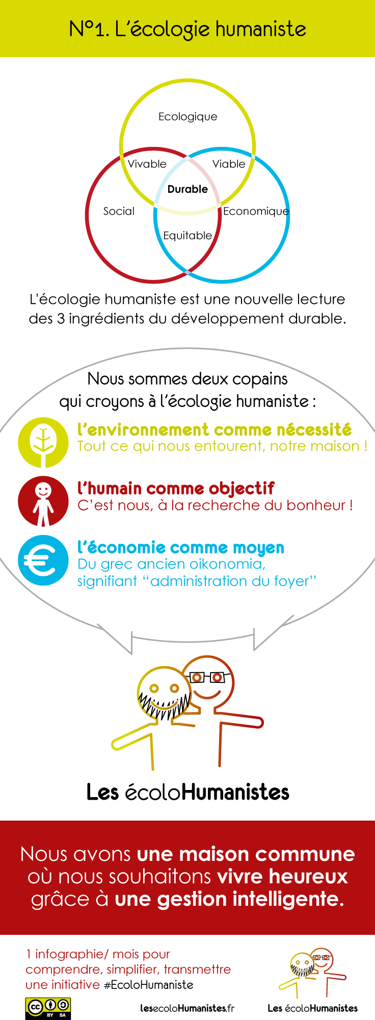 Ecologie Humaniste Infographie Ecologie Developpement Durable Lecture