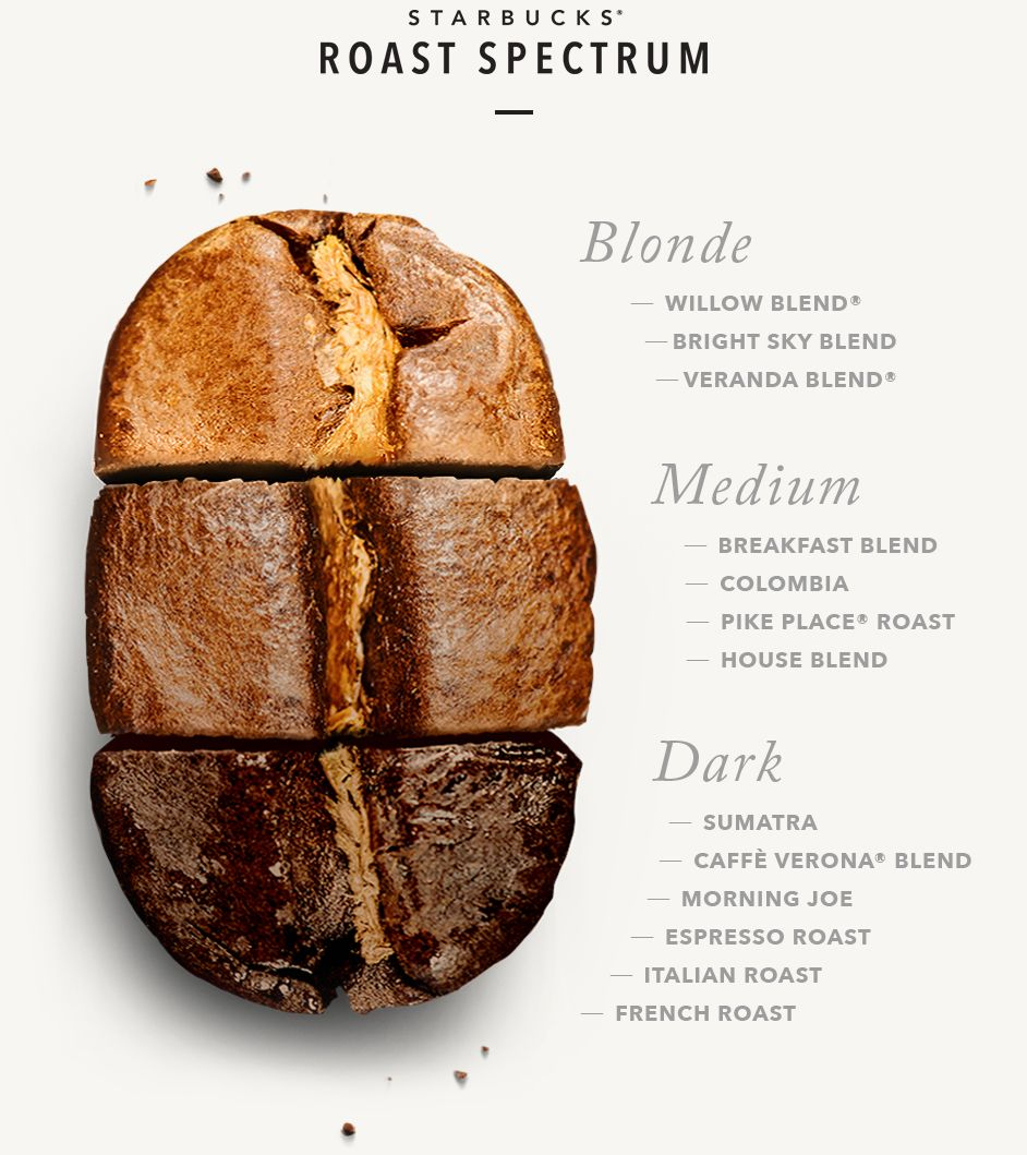 Learn More About The Various Coffees In Starbucks Roast Spectrum Blonde Medium Or Dark There Is A Coffe Coffee Roasting Roasted Coffee Beans Blended Coffee
